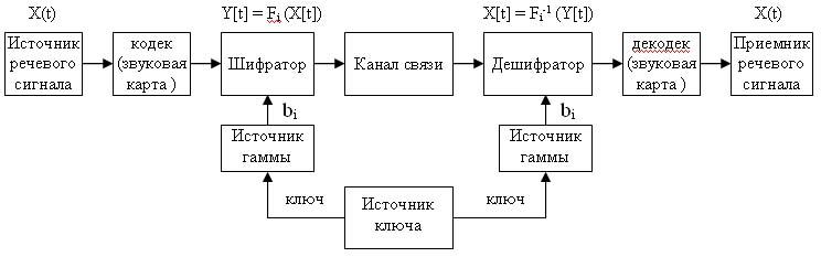 речевого сообщения X(t),